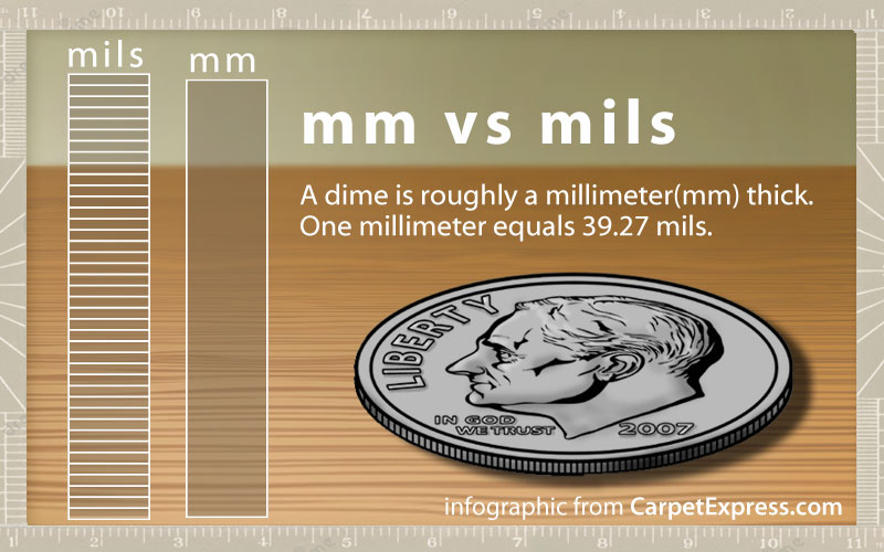 millimeters vs mils